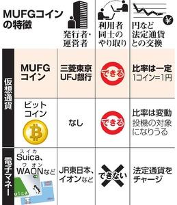 三菱UFJの仮想通貨「MUFGコイン」とは