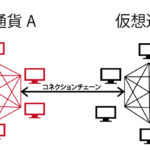 富士通研究所、ブロックチェーン同士を安全につなげるセキュリティー「コネクションチェーン」技術を開発