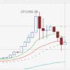 【速報】仮想通貨ビットコイン大暴落、一時160万円を切る勢い