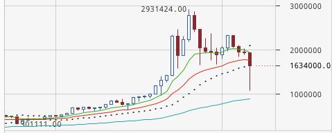 仮想通貨ビットコインが暴落、BTC-FXでは一時107万まで超下落