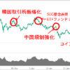 ビットコインなどの仮想通貨暴落の原因と将来の予想 1BTC=10万円もありうるか