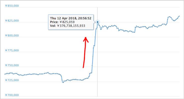 ビットコインが30分で10万円以上の謎の高騰、一気に13%以上上昇