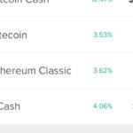仮想通貨Zcashが米国投資アプリCircleに追加